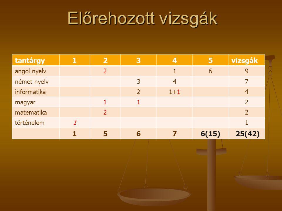 Előrehozott vizsgák tantárgy12345vizsgák angol nyelv2169 német nyelv347 informatika21+14 magyar112 matematika22 történelem11 15676(15) 25(42)