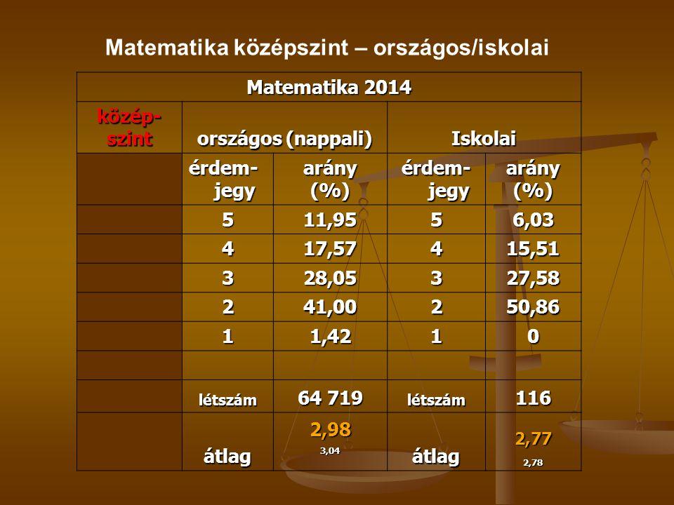 Matematika 2014 közép-szint országos (nappali) Iskolai érdem- jegy arány(%) arány(%) 511,9556,03 417,57415,51 328,05327,58 241,00250,86 11,4210 létszám 64 719 létszám116 átlag2,983,04átlag2,772,78 Matematika középszint – országos/iskolai
