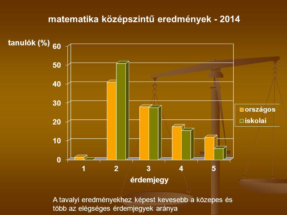A tavalyi eredményekhez képest kevesebb a közepes és több az elégséges érdemjegyek aránya