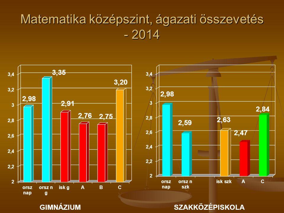 Matematika középszint, ágazati összevetés - 2014 GIMNÁZIUMSZAKKÖZÉPISKOLA