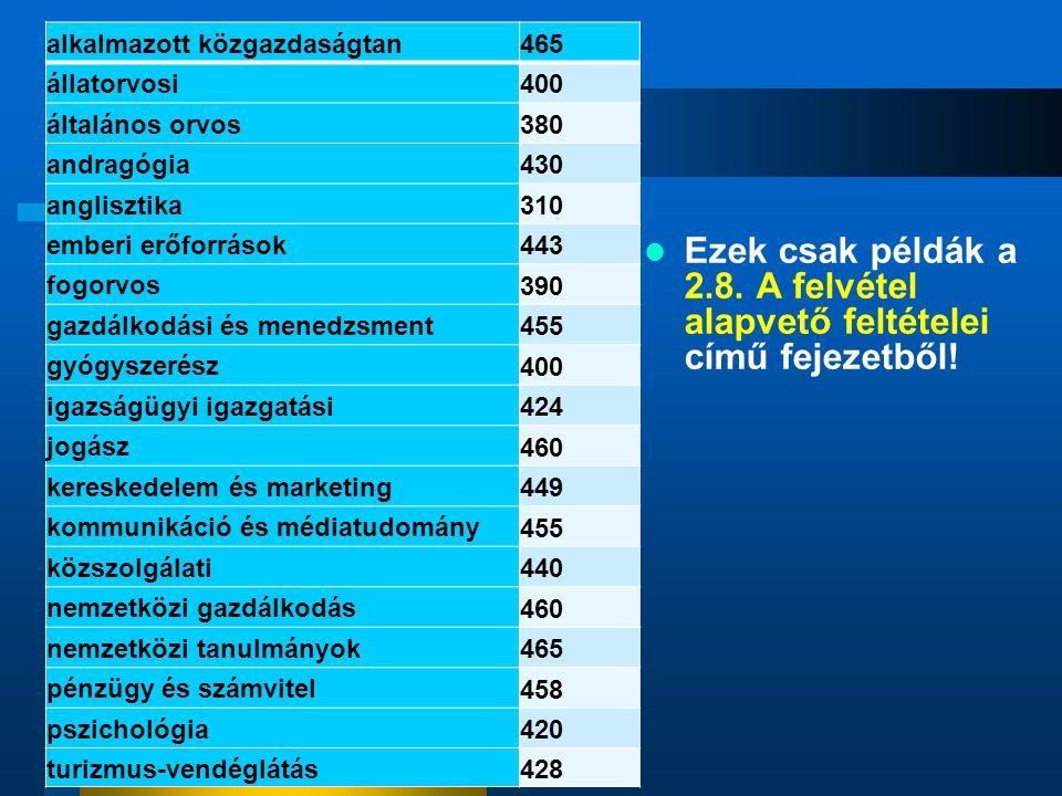 Ezek csak példák a 2.8. A felvétel alapvető feltételei című fejezetből! alkalmazott közgazdaságtan 465 állatorvosi 400 általános orvos 380 andragógia