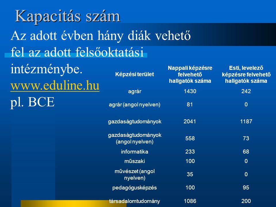 Kapacitás szám Az adott évben hány diák vehető fel az adott felsőoktatási intézménybe. www.eduline.hu pl. BCE Képzési terület Nappali képzésre felvehe