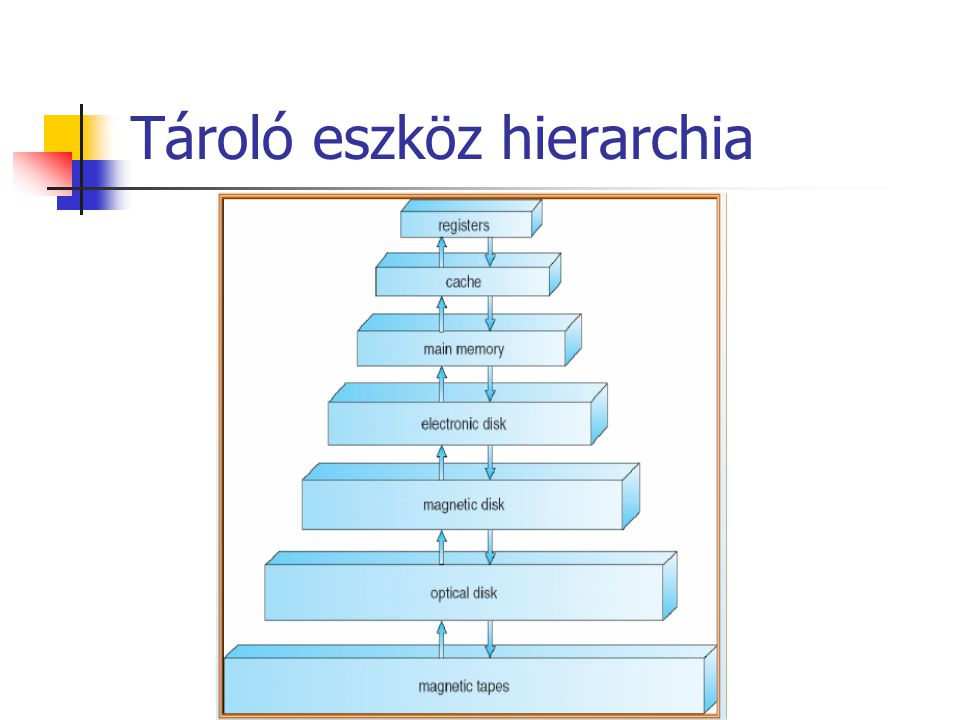 Tároló eszköz hierarchia