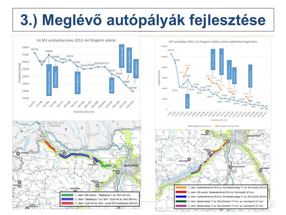 11 3.) Meglévő autópályák fejlesztése