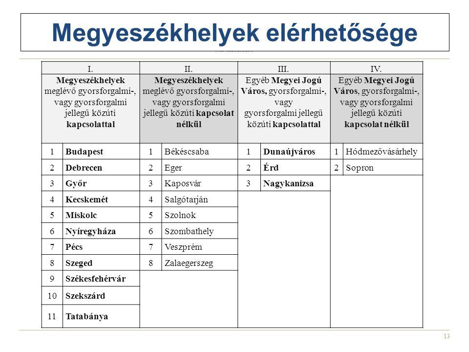 13 Megyeszékhelyek elérhetősége I.II.III.IV.