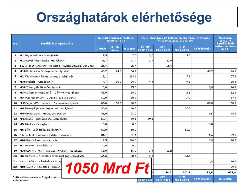 15 Országhatárok elérhetősége 1050 Mrd Ft