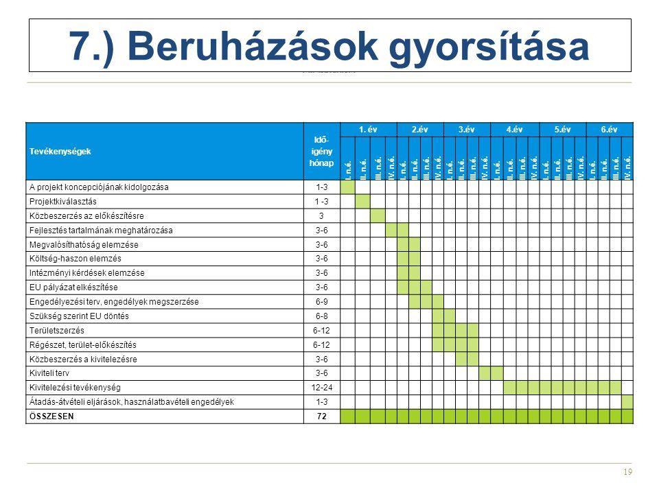19 7.) Beruházások gyorsítása Tevékenységek Idő- igény hónap 1.