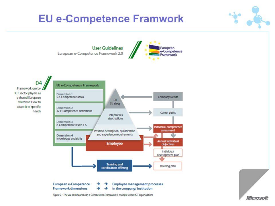 EU e-Competence Framwork
