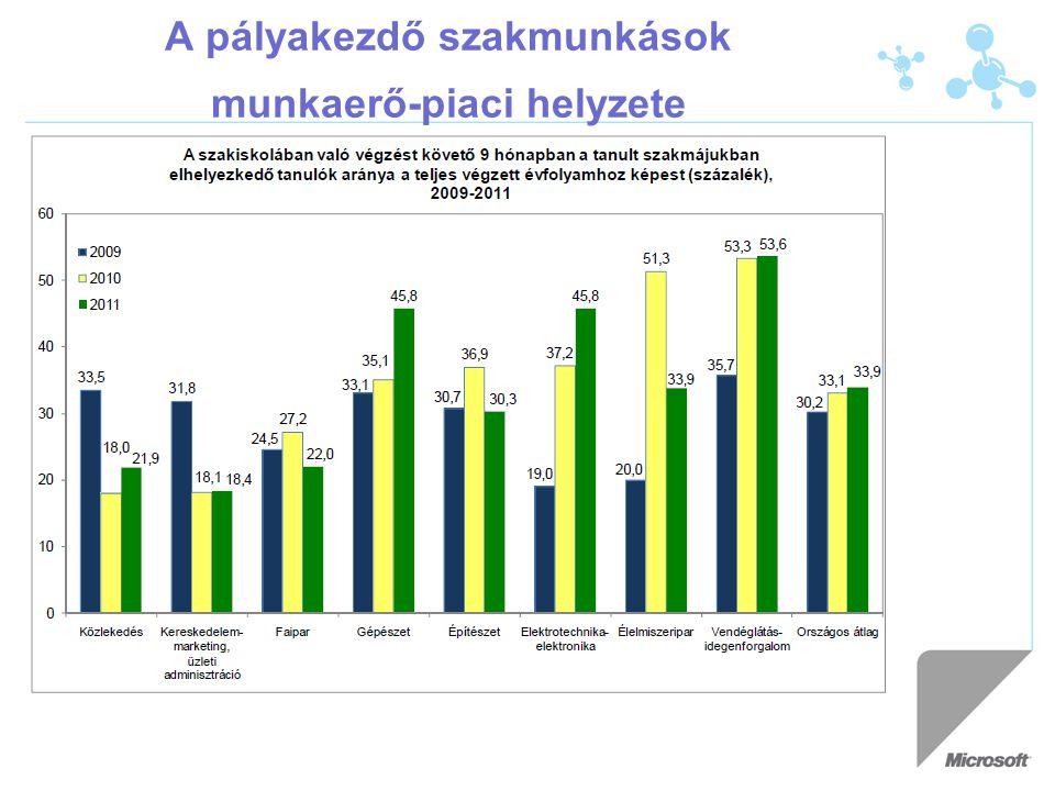 A pályakezdő szakmunkások munkaerő-piaci helyzete