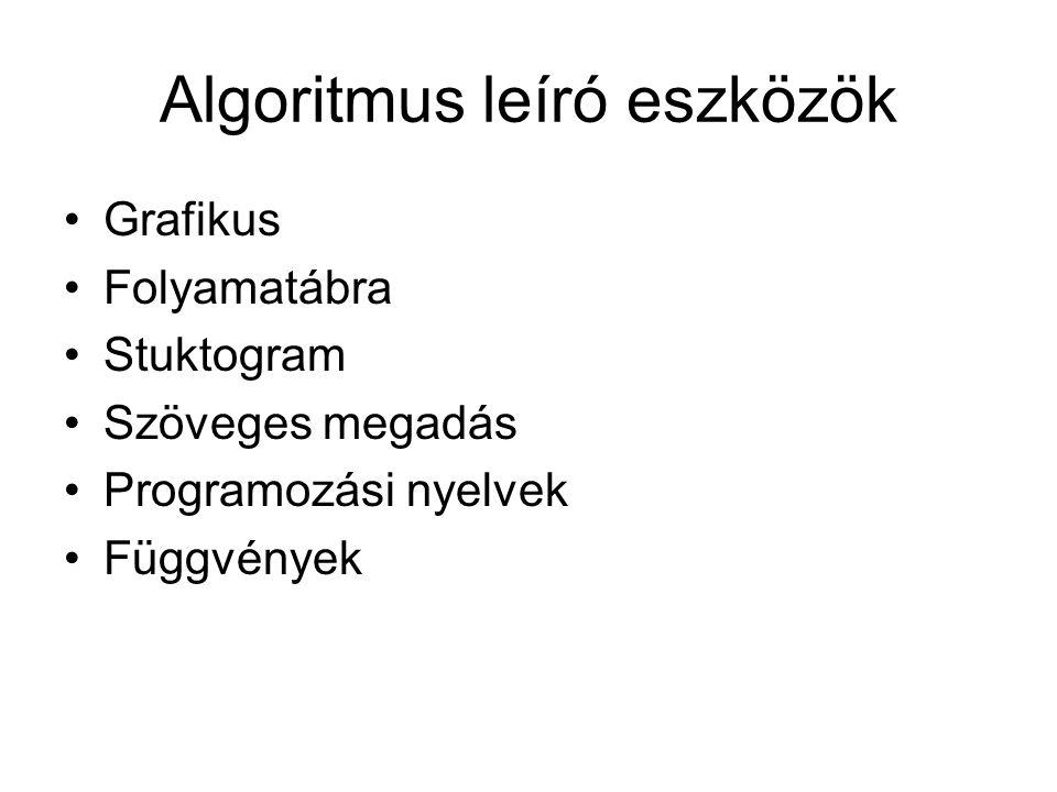 Algoritmus leíró eszközök Grafikus Folyamatábra Stuktogram Szöveges megadás Programozási nyelvek Függvények