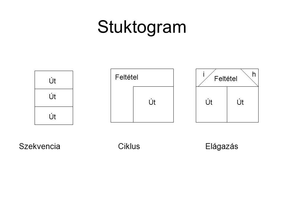 Stuktogram Út Feltétel Út Feltétel ih Szekvencia CiklusElágazás