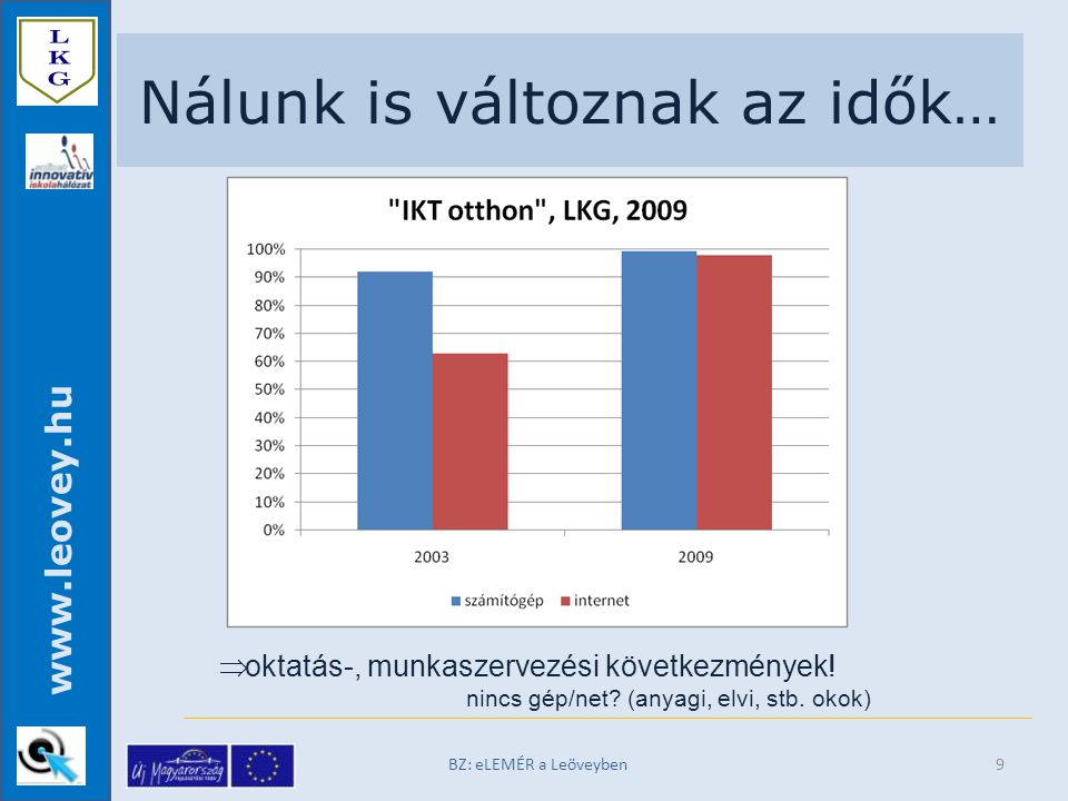 www.leovey.hu BZ: eLEMÉR a Leöveyben9 Nálunk is változnak az idők…  oktatás-, munkaszervezési következmények.