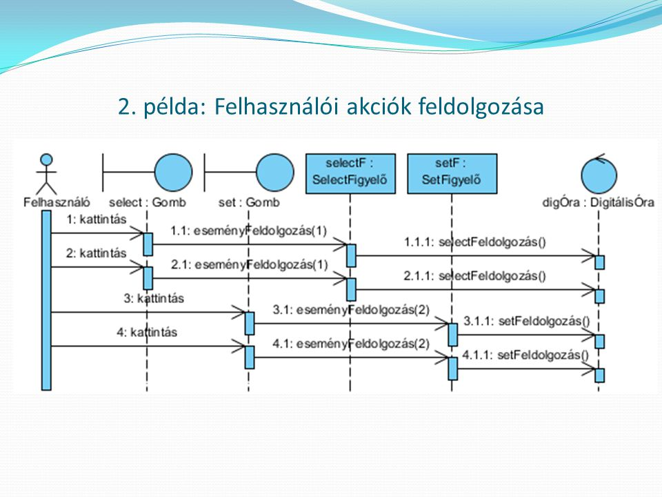 A szekvencia-diagram szimbólumai Példaobjektumok (életvonal, vezérlési fókusz) Általános (nem tipizált) objektum Aktor Vezérlő objektum Határfelületi objektum Entitás Üzenetek Szinkron Aszinkron Létrehozás üzenet Vezérlés visszaadása (visszaadott érték) Saját(magának) üzenet Függés Megjegyzés