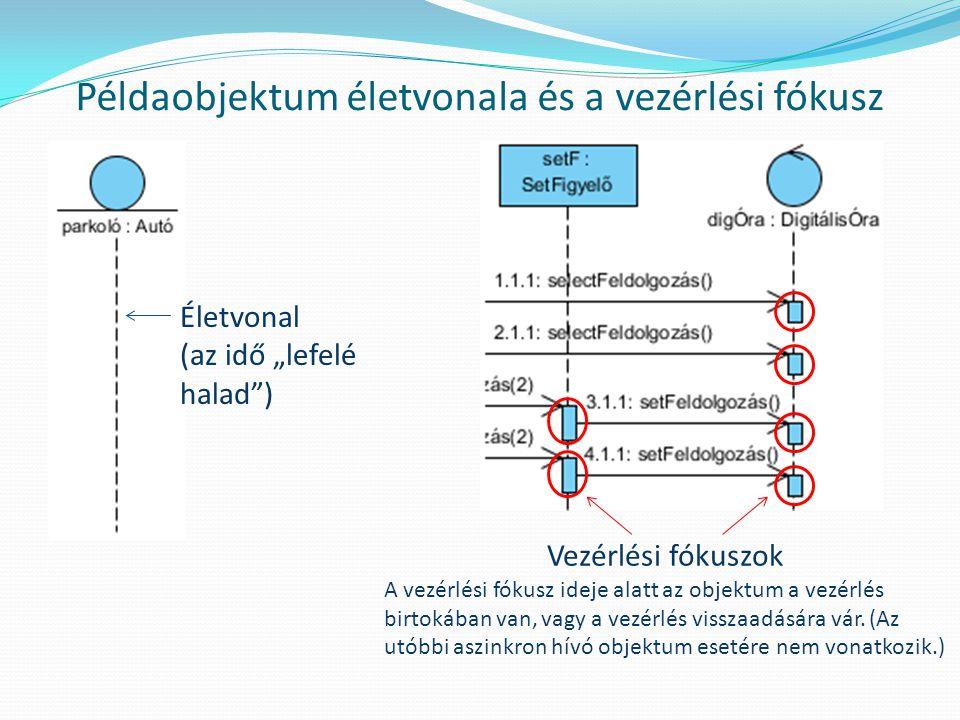 """Példaobjektum életvonala és a vezérlési fókusz Életvonal (az idő """"lefelé halad"""") Vezérlési fókuszok A vezérlési fókusz ideje alatt az objektum a vezér"""