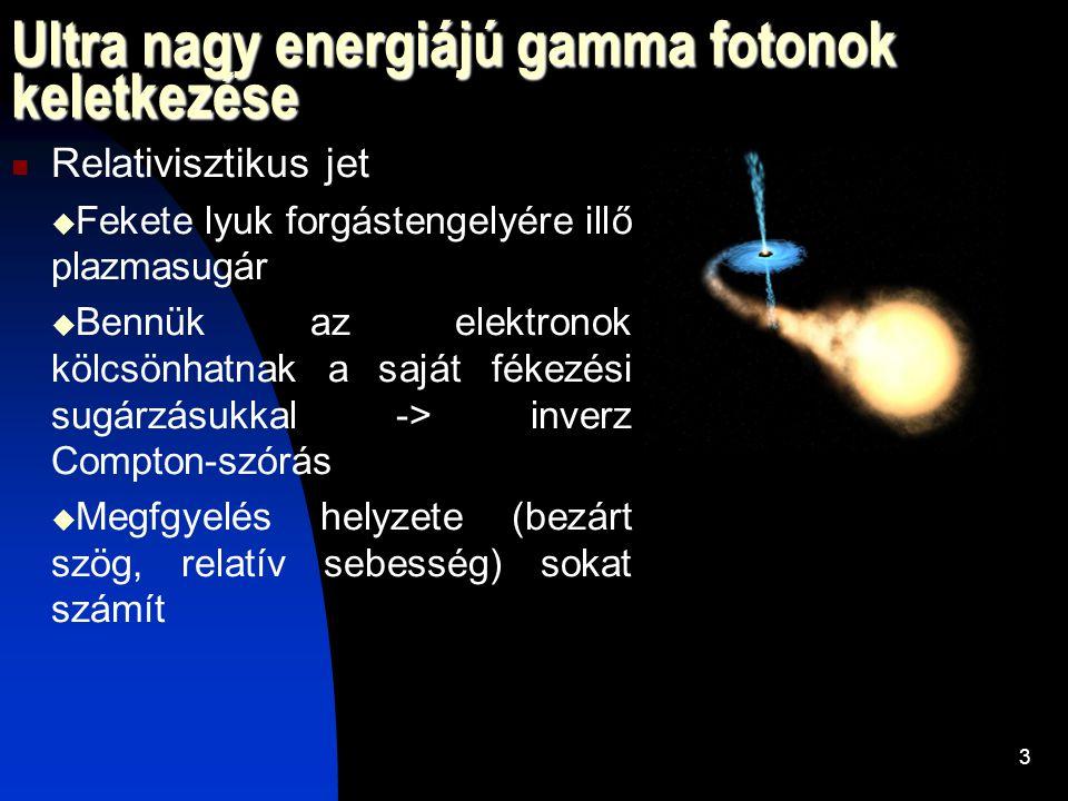 Ultra nagy energiájú gamma fotonok keletkezése Relativisztikus jet  Fekete lyuk forgástengelyére illő plazmasugár  Bennük az elektronok kölcsönhatnak a saját fékezési sugárzásukkal -> inverz Compton-szórás  Megfgyelés helyzete (bezárt szög, relatív sebesség) sokat számít 3