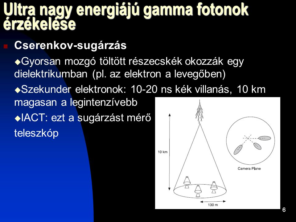 Ultra nagy energiájú gamma fotonok érzékelése Cserenkov-sugárzás  Gyorsan mozgó töltött részecskék okozzák egy dielektrikumban (pl.
