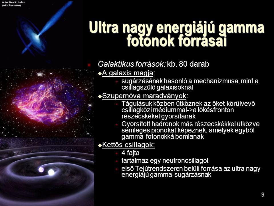 Ultra nagy energiájú gamma fotonok forrásai Galaktikus források: kb.
