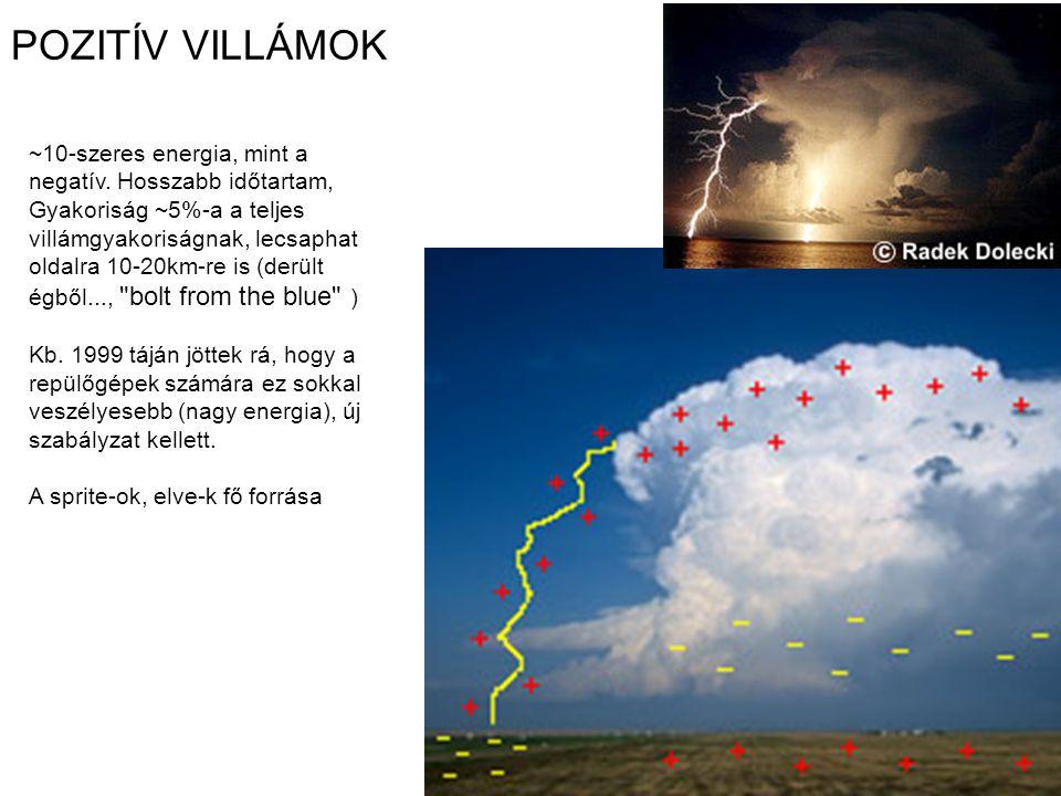 POZITÍV VILLÁMOK ~10-szeres energia, mint a negatív. Hosszabb időtartam, Gyakoriság ~5%-a a teljes villámgyakoriságnak, lecsaphat oldalra 10-20km-re i