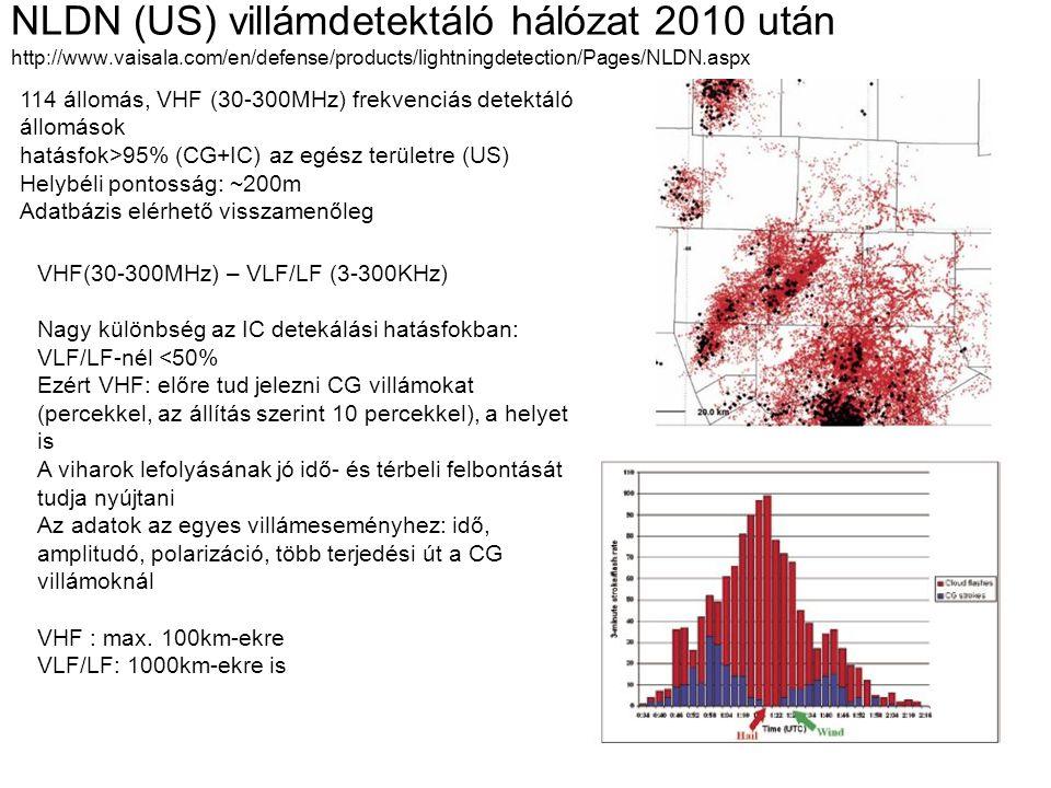 NLDN (US) villámdetektáló hálózat 2010 után http://www.vaisala.com/en/defense/products/lightningdetection/Pages/NLDN.aspx 114 állomás, VHF (30-300MHz)