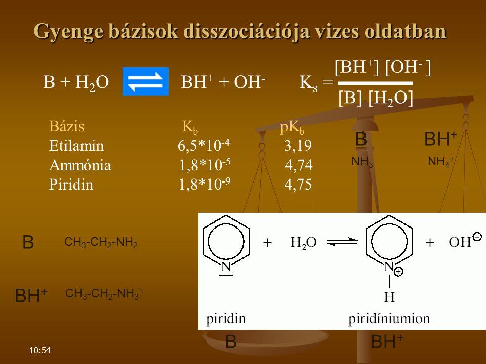 10:54 Bázis K b pK b Etilamin 6,5*10 -4 3,19 Ammónia 1,8*10 -5 4,74 Piridin 1,8*10 -9 4,75 Gyenge bázisok disszociációja vizes oldatban B + H 2 OBH +