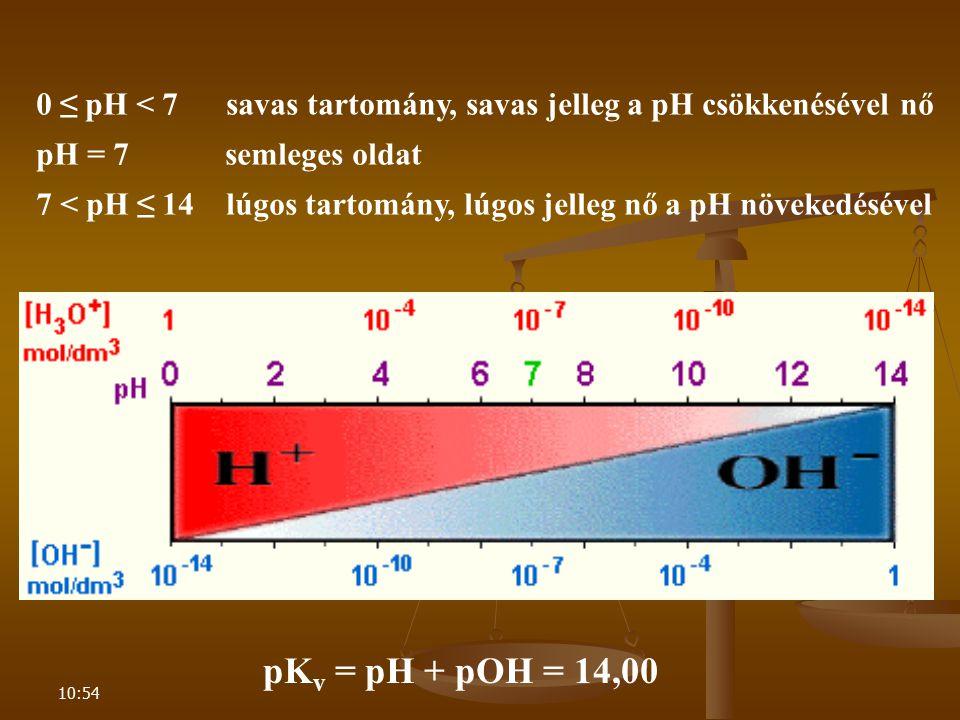 10:54 0 ≤ pH < 7 savas tartomány, savas jelleg a pH csökkenésével nő pH = 7 semleges oldat 7 < pH ≤ 14 lúgos tartomány, lúgos jelleg nő a pH növekedés