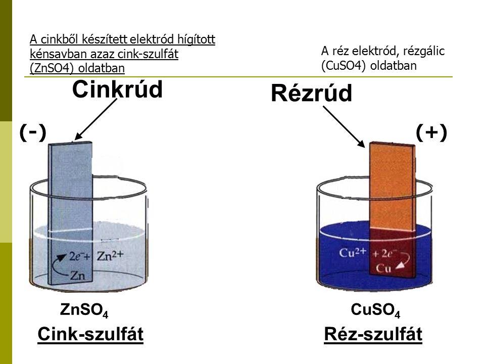 ZnSO 4 CuSO 4 Cink-szulfátRéz-szulfát Cinkrúd Rézrúd (+) A réz elektród, rézgálic (CuSO4) oldatban A cinkből készített elektród hígított kénsavban aza