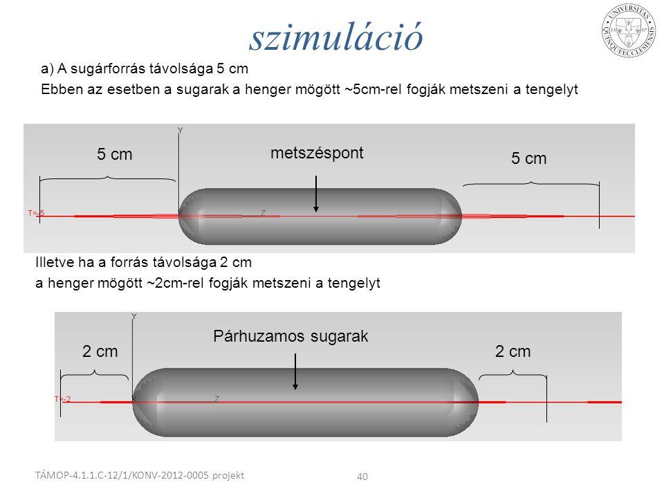 a) A sugárforrás távolsága 5 cm Ebben az esetben a sugarak a henger mögött ~5cm-rel fogják metszeni a tengelyt szimuláció TÁMOP-4.1.1.C-12/1/KONV-2012