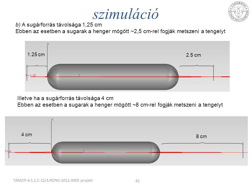 b) A sugárforrás távolsága 1,25 cm Ebben az esetben a sugarak a henger mögött ~2,5 cm-rel fogják metszeni a tengelyt szimuláció TÁMOP-4.1.1.C-12/1/KON