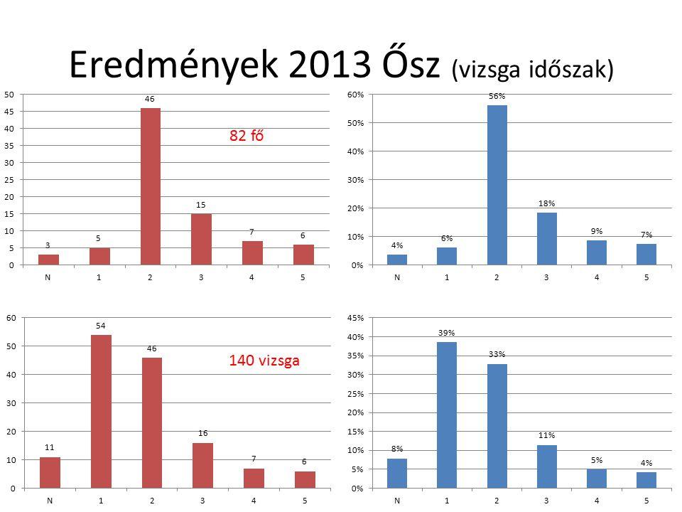 Eredmények 2013 Ősz (vizsga időszak) 82 fő 140 vizsga