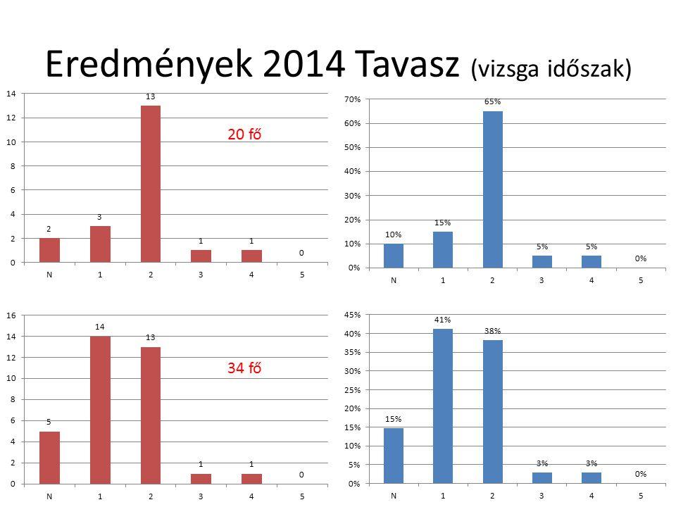 Eredmények 2014 Tavasz (vizsga időszak) 20 fő 34 fő