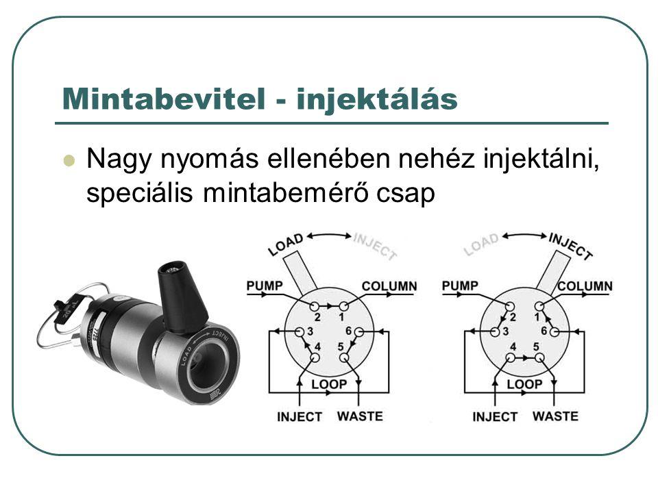Mintabevitel - injektálás Nagy nyomás ellenében nehéz injektálni, speciális mintabemérő csap