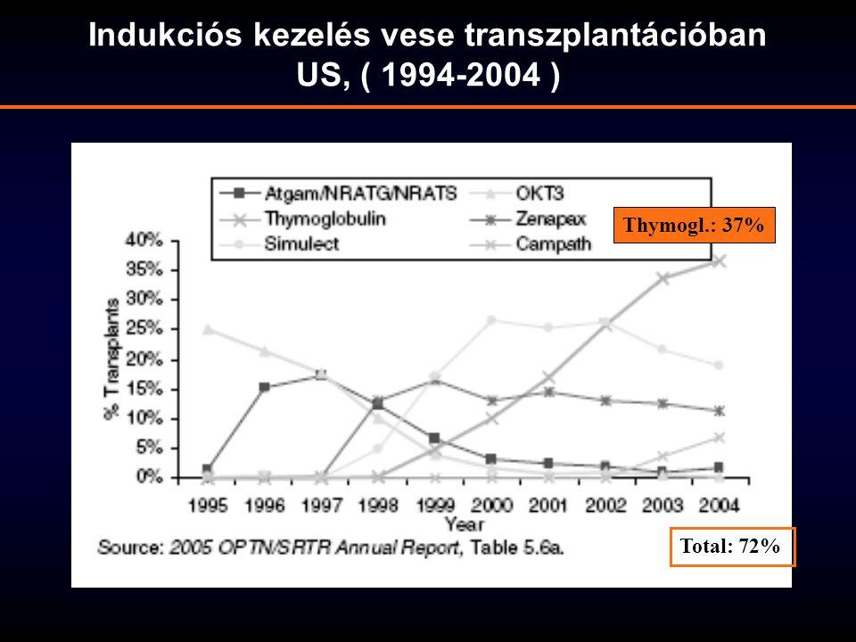 Indukciós kezelés vese transzplantációban US, ( 1994-2004 ) Total: 72% Thymogl.: 37%
