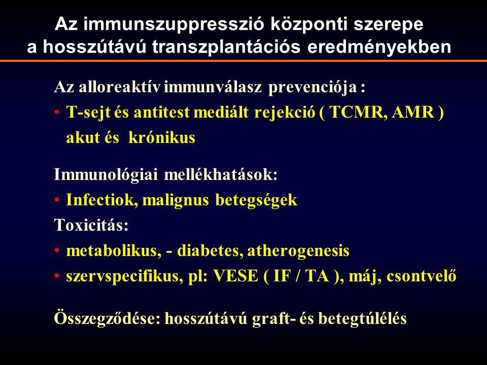 Az immunszuppresszió központi szerepe a hosszútávú transzplantációs eredményekben Az alloreaktív immunválasz prevenciója : T-sejt és antitest mediált