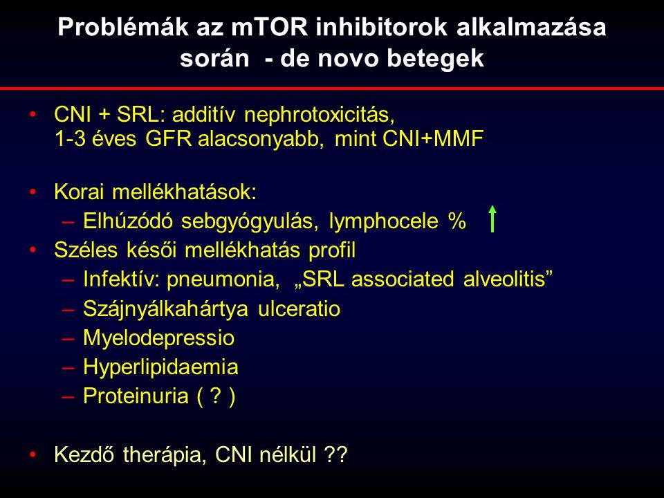 Problémák az mTOR inhibitorok alkalmazása során - de novo betegek CNI + SRL: additív nephrotoxicitás, 1-3 éves GFR alacsonyabb, mint CNI+MMF Korai mel