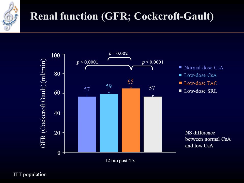 Renal function (GFR; Cockcroft-Gault) p < 0.0001 p = 0.002 p < 0.0001 57 59 65 57 NS difference between normal CsA and low CsA 0 20 40 60 80 12 mo post-Tx GFR (Cockcroft Gault) (ml/min) Normal-dose CsA Low-dose CsA Low-dose TAC Low-dose SRL ITT population 100