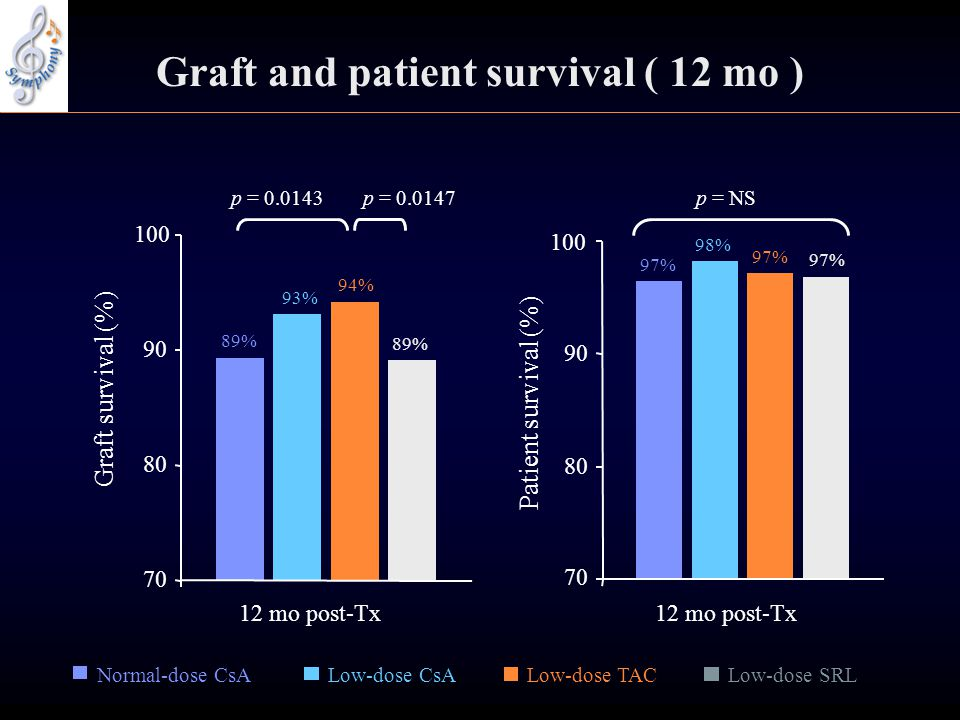 Low-dose TACLow-dose SRL p = 0.0147p = 0.0143 89% 93% 94% 89% 70 80 90 100 12 mo post-Tx Graft survival (%) 70 80 90 100 12 mo post-Tx Patient survival (%) p = NS 97% 98% 97% Normal-dose CsALow-dose CsA Graft and patient survival ( 12 mo )