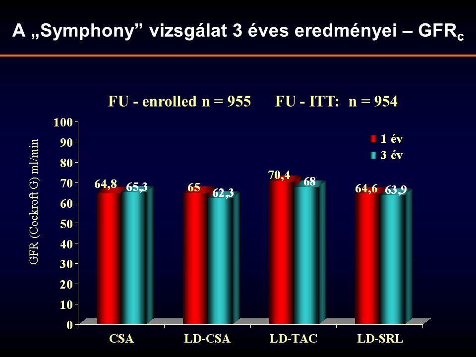 """A """"Symphony"""" vizsgálat 3 éves eredményei – GFR c FU - enrolled n = 955 FU - ITT: n = 954 GFR (Cockroft G) ml/min"""