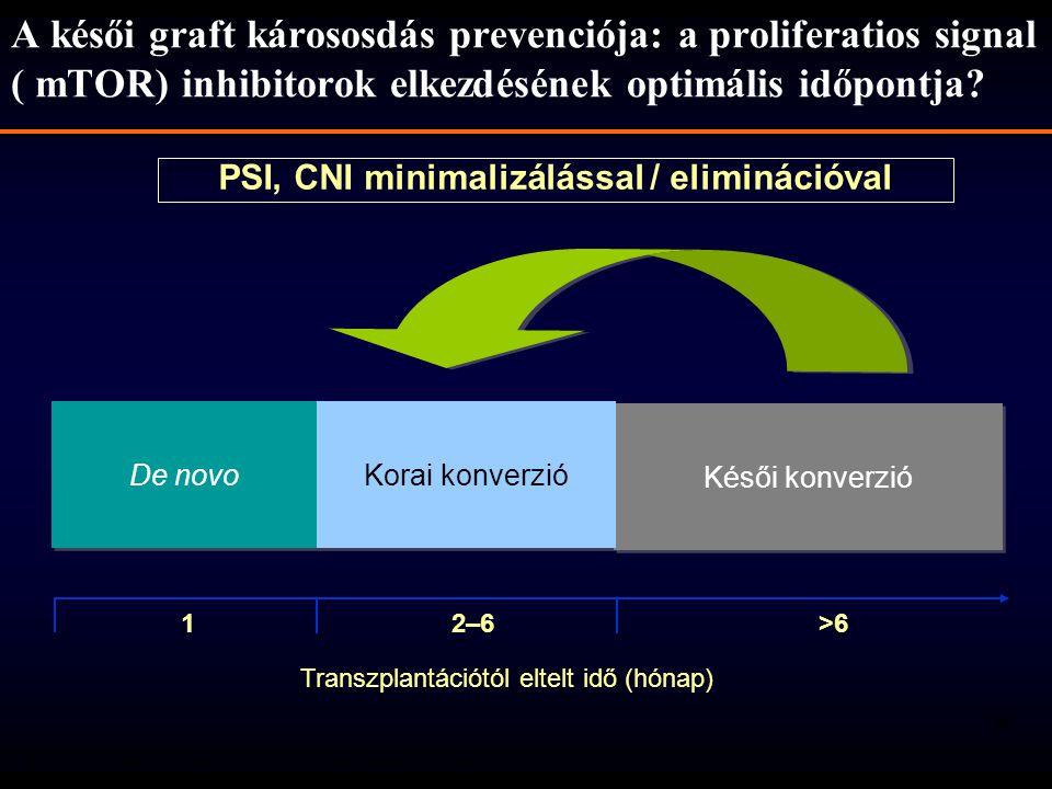 31 De novo Késői konverzió Korai konverzió 1 2–6 >6 A késői graft kárososdás prevenciója: a proliferatios signal ( mTOR) inhibitorok elkezdésének opti