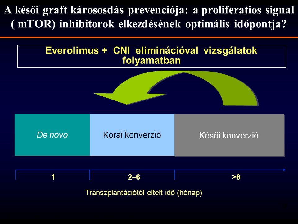 32 De novo Késői konverzió Korai konverzió 1 2–6 >6 A késői graft kárososdás prevenciója: a proliferatios signal ( mTOR) inhibitorok elkezdésének opti