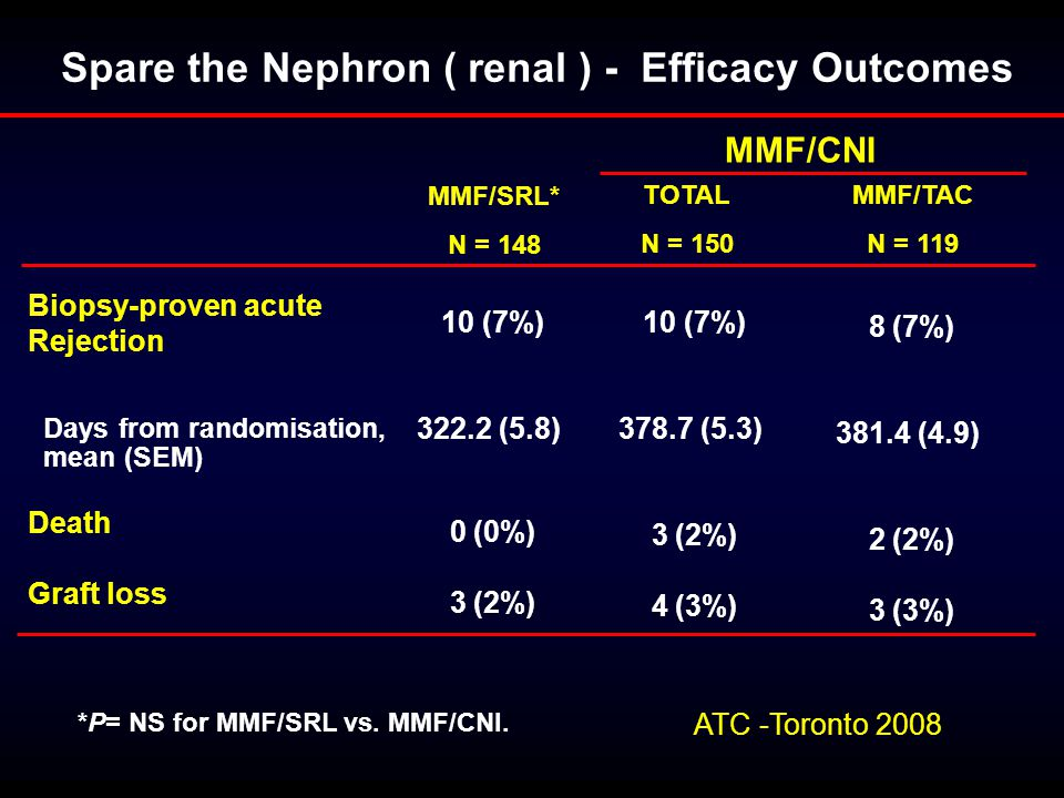 Spare the Nephron ( renal ) - Efficacy Outcomes MMF/CNI MMF/SRL* N = 148 TOTAL N = 150 MMF/TAC N = 119 Biopsy-proven acute Rejection Days from randomisation, mean (SEM) Death Graft loss 10 (7%) 322.2 (5.8) 0 (0%) 3 (2%) 10 (7%) 378.7 (5.3) 3 (2%) 4 (3%) 8 (7%) 381.4 (4.9) 2 (2%) 3 (3%) *P= NS for MMF/SRL vs.