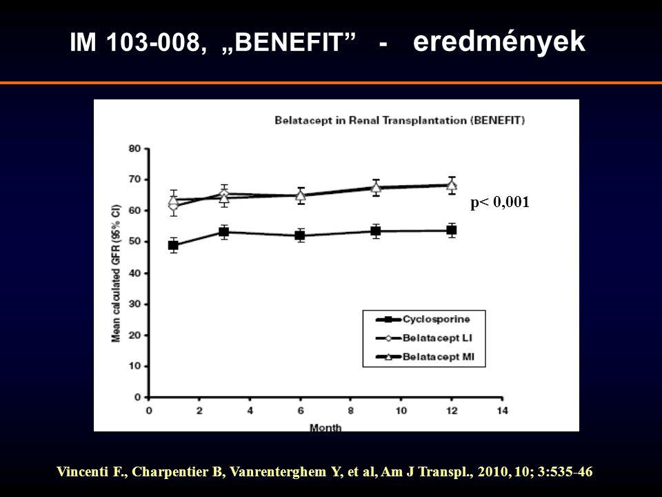 """IM 103-008, """"BENEFIT"""" - eredmények Vincenti F., Charpentier B, Vanrenterghem Y, et al, Am J Transpl., 2010, 10; 3:535-46 p< 0,001"""