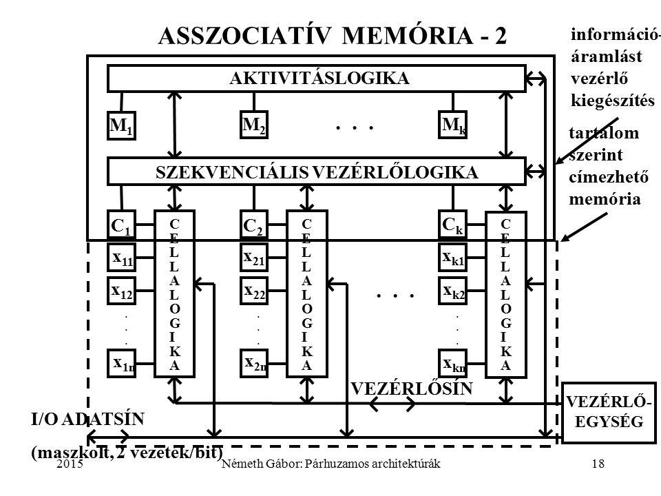 2015Németh Gábor: Párhuzamos architektúrák18 ASSZOCIATÍV MEMÓRIA - 2 AKTIVITÁSLOGIKA SZEKVENCIÁLIS VEZÉRLŐLOGIKA C E L L L O G I C C E L L L G I C.........