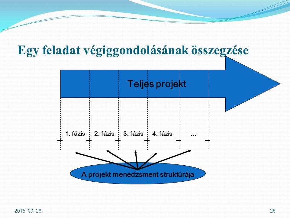 Egy feladat végiggondolásának összegzése 2015. 03. 28.26 Teljes projekt 1. fázis2. fázis3. fázis4. fázis... A projekt menedzsment struktúrája