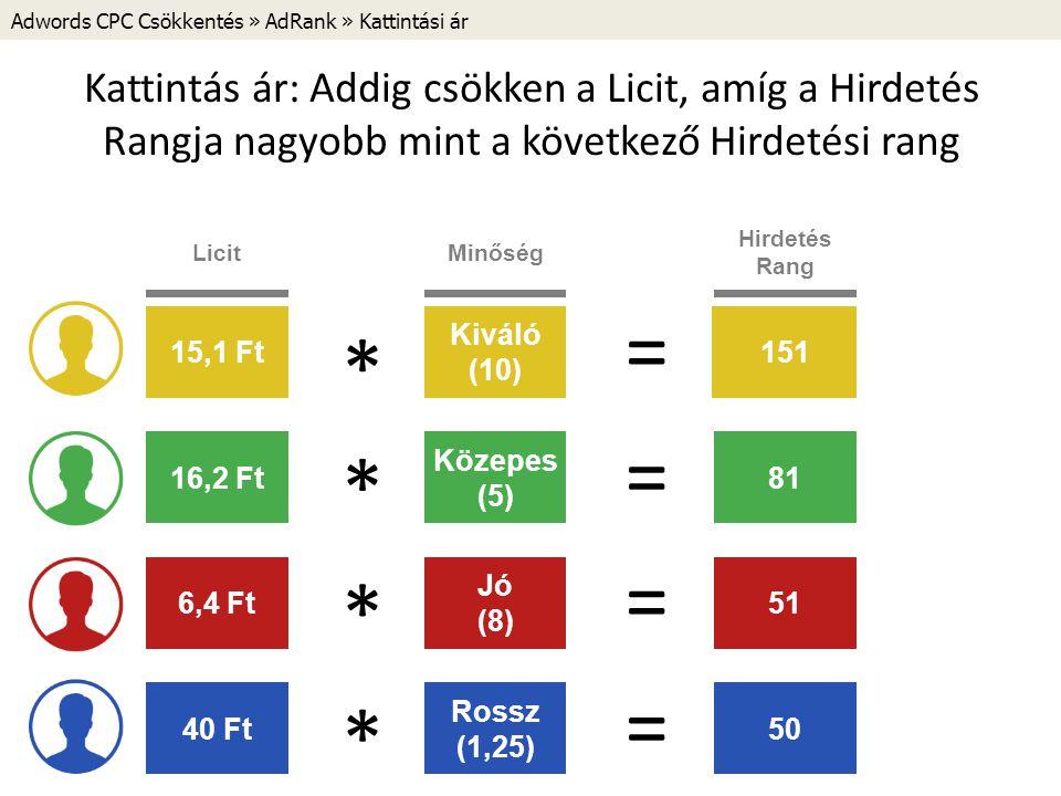 Adwords CPC Csökkentés » AdRank » Kattintási ár Kattintás ár: Addig csökken a Licit, amíg a Hirdetés Rangja nagyobb mint a következő Hirdetési rang 30 Ft150 Licit Hirdetés Rang 10 Ft80 20 Ft200 Közepes (5) Minőség Jó (8) Kiváló (10) * * * = = = 40 Ft50 Rossz (1,25) * = 19 Ft19018 Ft18017 Ft17015,1 Ft151 12525 Ft10020 Ft9018 Ft8116,2 Ft 729 Ft648 Ft6,4 Ft51