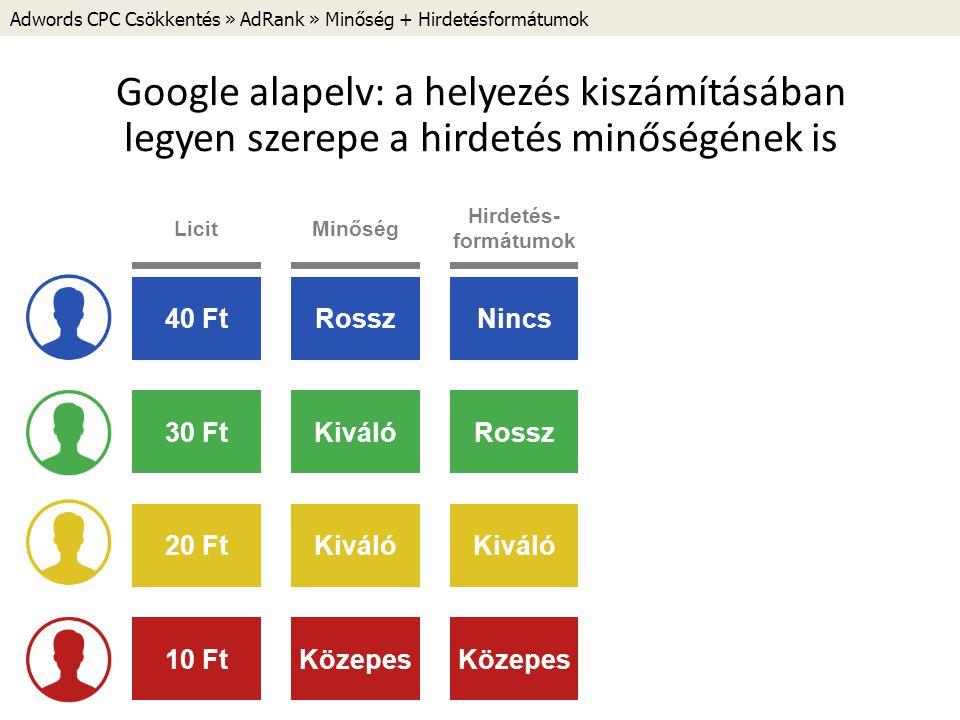 Adwords CPC Csökkentés » AdRank » Minőség + Hirdetésformátumok Google alapelv: a helyezés kiszámításában legyen szerepe a hirdetés minőségének is 40 FtRosszNincs 30 Ft 20 Ft 10 Ft KiválóRossz Kiváló Közepes LicitMinőség Hirdetés- formátumok