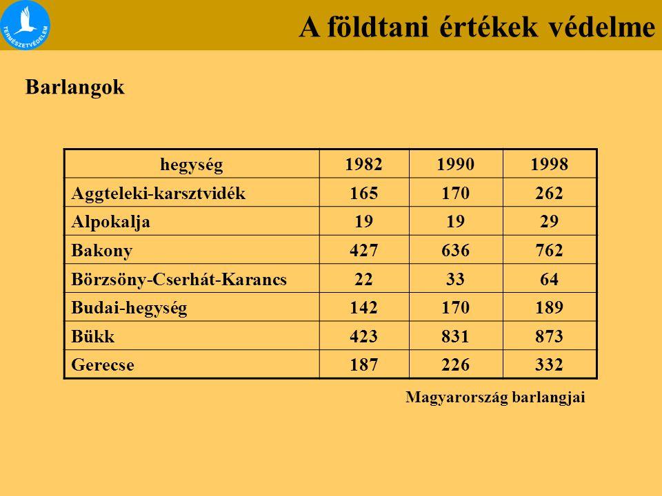hegység198219901998 Aggteleki-karsztvidék165170262 Alpokalja19 29 Bakony427636762 Börzsöny-Cserhát-Karancs223364 Budai-hegység142170189 Bükk423831873