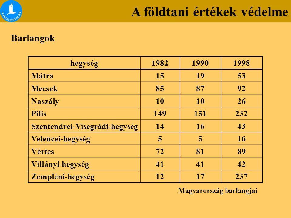 Mátra151953 Mecsek858792 Naszály10 26 Pilis149151232 Szentendrei-Visegrádi-hegység141643 Velencei-hegység5516 Vértes728189 Villányi-hegység41 42 Zempl
