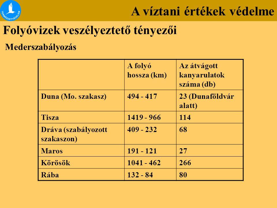A víztani értékek védelme Folyóvizek veszélyeztető tényezői Mederszabályozás A folyó hossza (km) Az átvágott kanyarulatok száma (db) Duna (Mo. szakasz