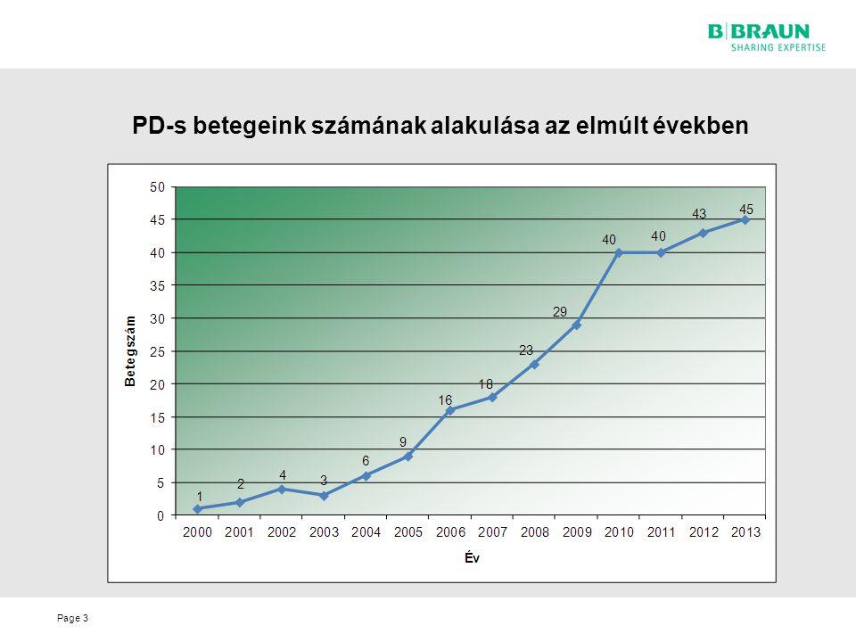 Page3 PD-s betegeink számának alakulása az elmúlt években