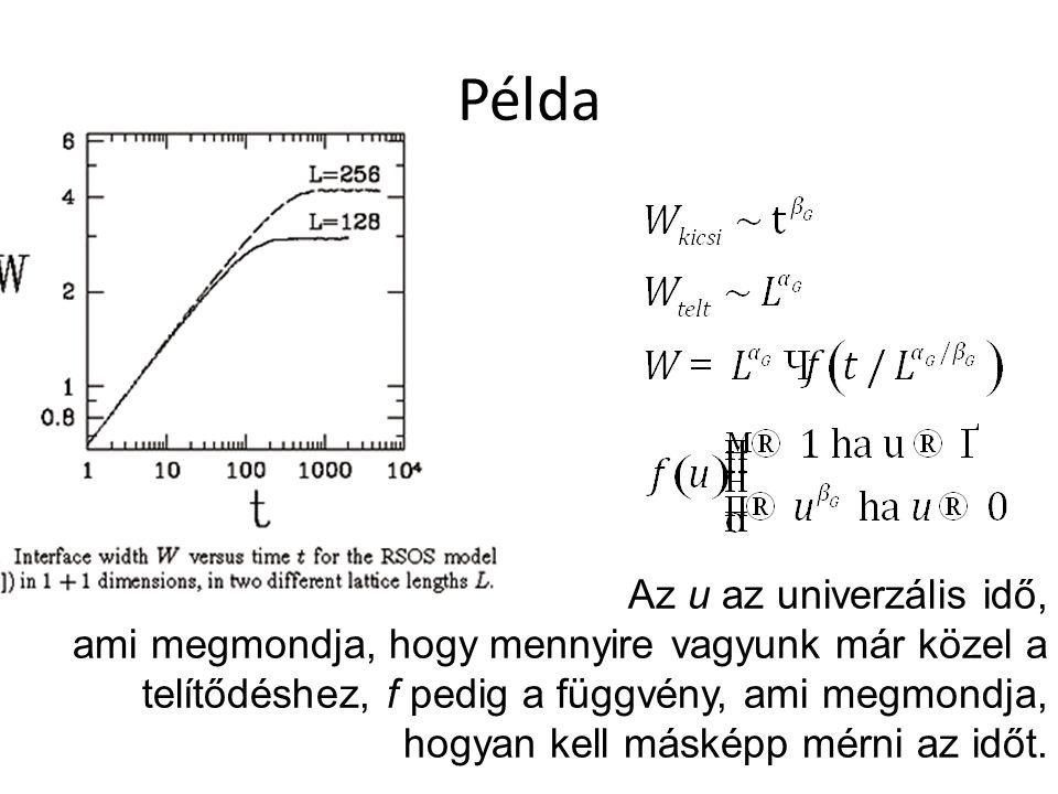 Példa Az u az univerzális idő, ami megmondja, hogy mennyire vagyunk már közel a telítődéshez, f pedig a függvény, ami megmondja, hogyan kell másképp mérni az időt.